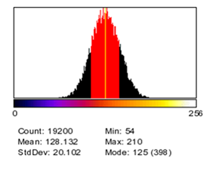 thermal histogram