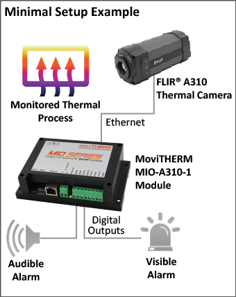 MoviTHERM MIO-A310-1 setup example