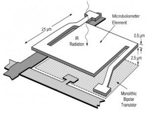 Micro-Bolometer Pixel